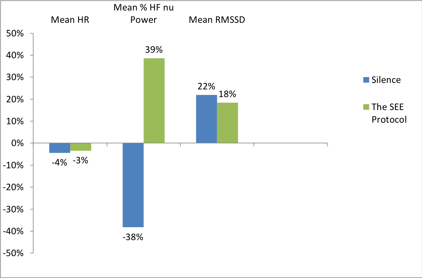 HRV Changes in the SEE Protocol vs Silence