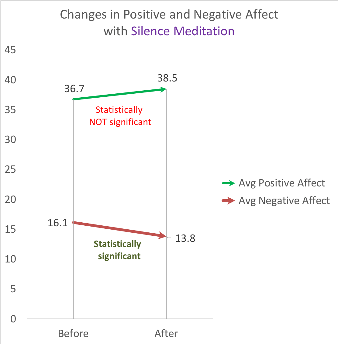 Changes in PANAS in the SEE Protocol for Silence