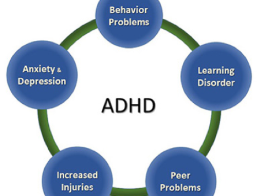 Attention-Deficit / Hyperactivity Disorder (ADHD) and Adverse Childhood Experiences
